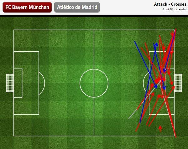 Grafik Umpan Silang Bayern Munchen via @StatsZone