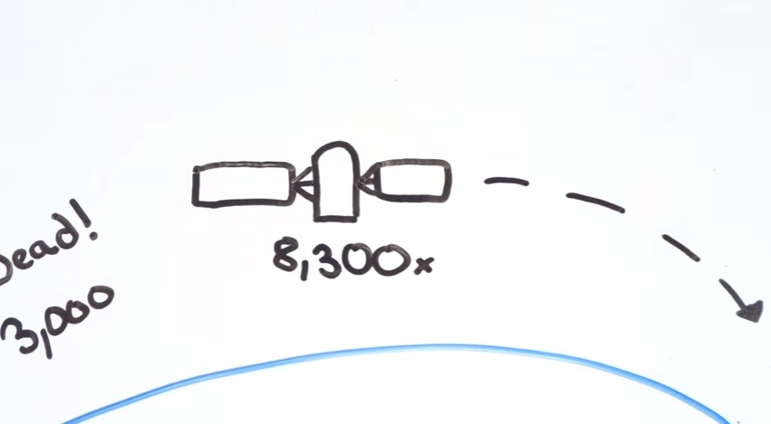 Gambar Ilustrasi kecepatan Satelit