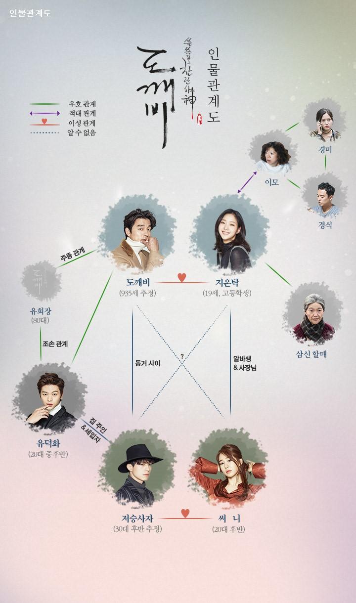 Hubungan antar karakter dalam drama Goblin via soompi